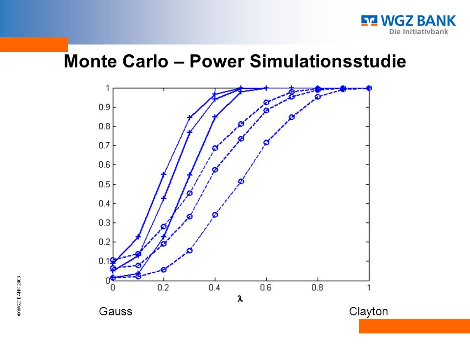 Monte Carlo – Power Simulationsstudie