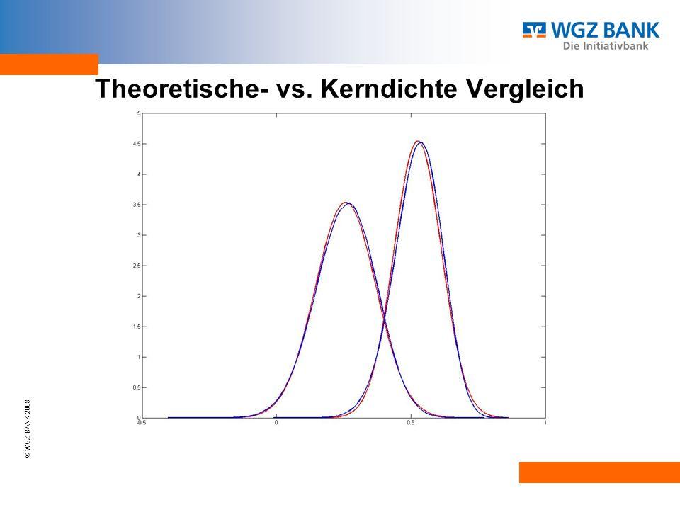 Theoretische- vs. Kerndichte Vergleich