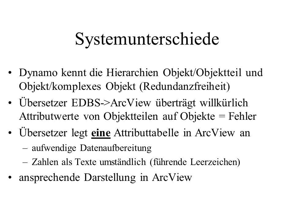Systemunterschiede Dynamo kennt die Hierarchien Objekt/Objektteil und Objekt/komplexes Objekt (Redundanzfreiheit)