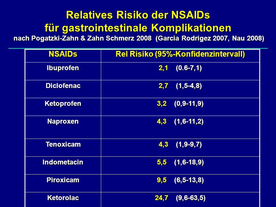 Rel Risiko (95%-Konfidenzintervall)