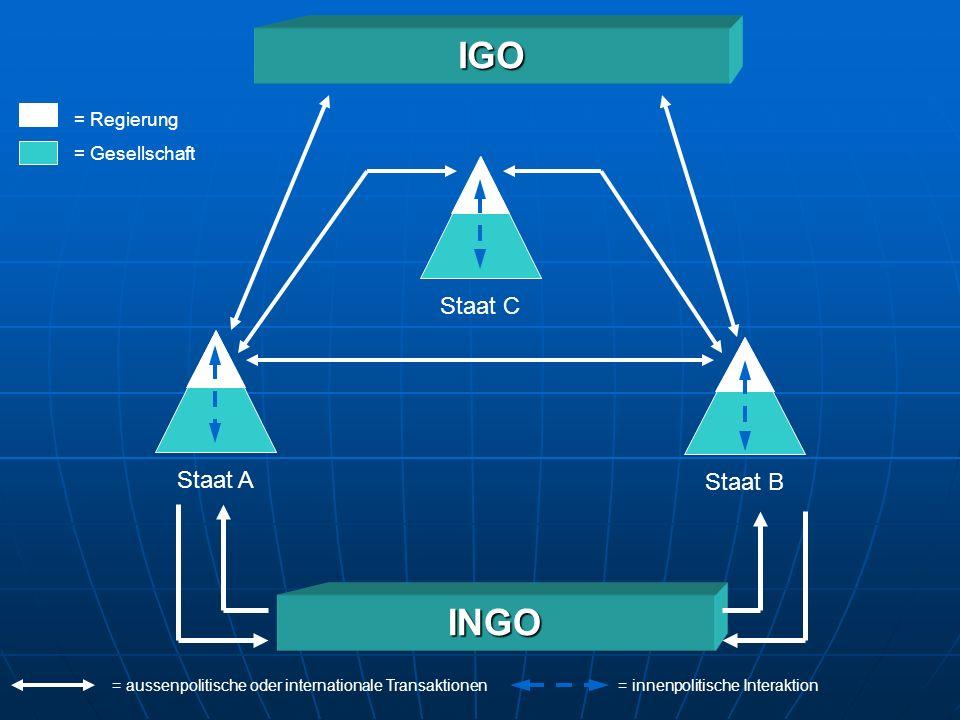IGO INGO Staat C Staat A Staat B = Regierung = Gesellschaft