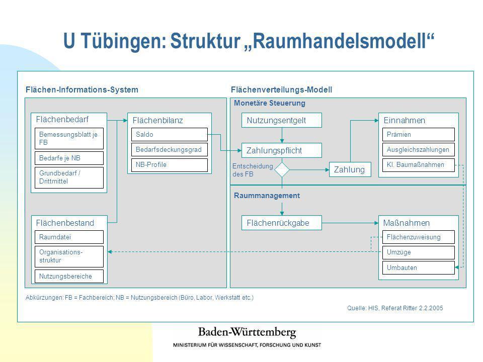 "U Tübingen: Struktur ""Raumhandelsmodell"
