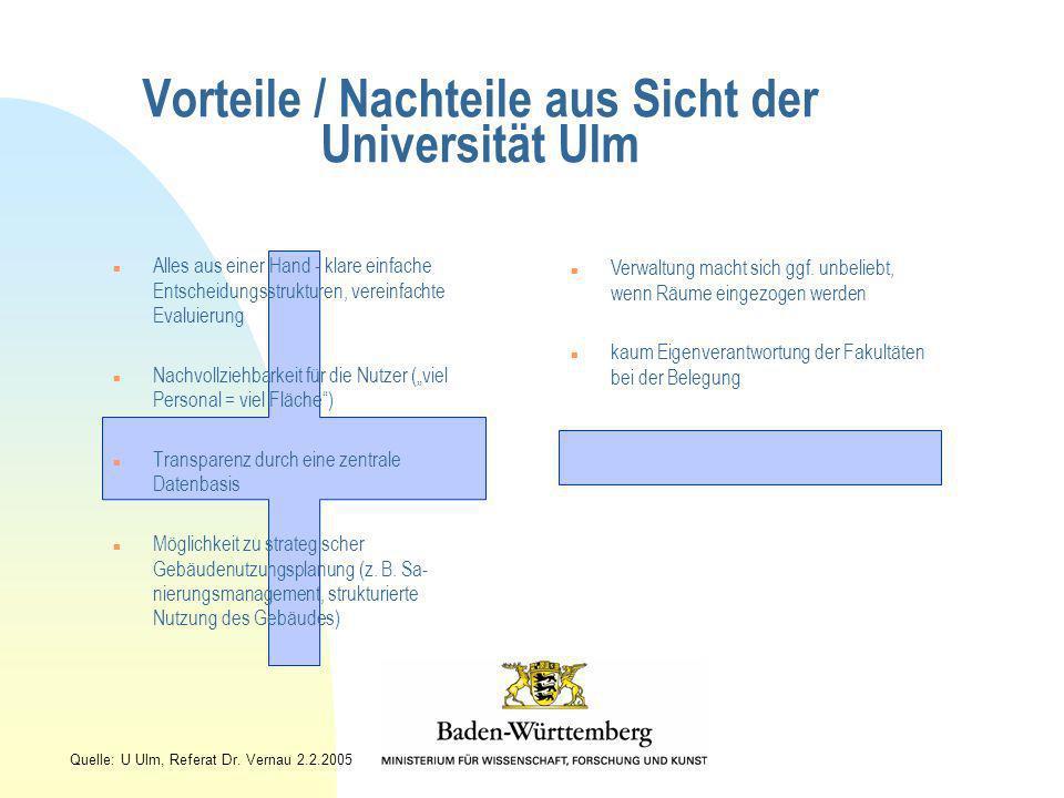 Vorteile / Nachteile aus Sicht der Universität Ulm