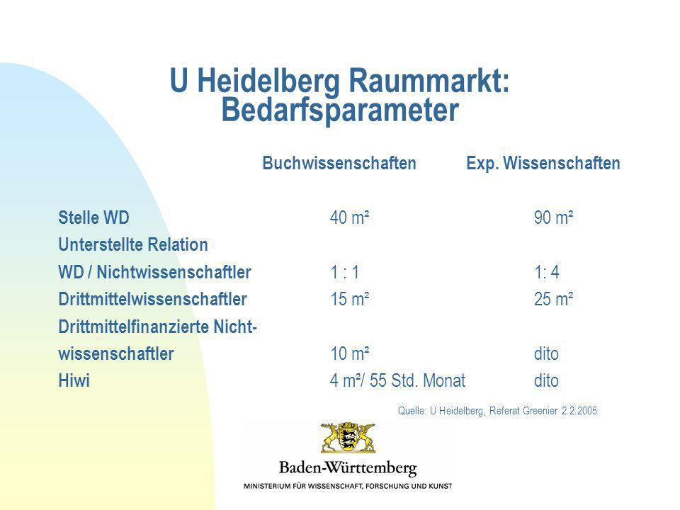U Heidelberg Raummarkt: Bedarfsparameter