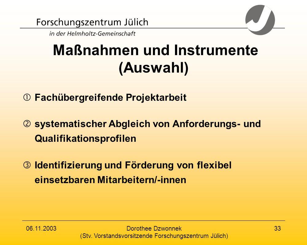Maßnahmen und Instrumente (Auswahl)