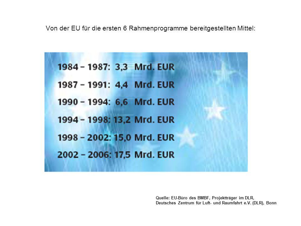 Von der EU für die ersten 6 Rahmenprogramme bereitgestellten Mittel: