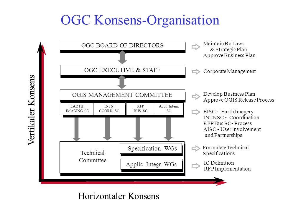 OGC Konsens-Organisation