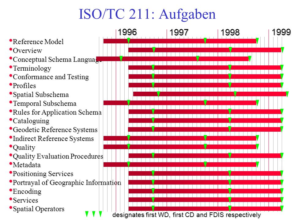 ISO/TC 211: Aufgaben 1996 1997 1998 1999 Reference Model Overview