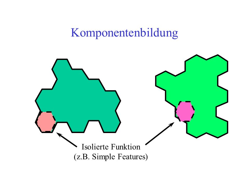 Komponentenbildung Isolierte Funktion (z.B. Simple Features)