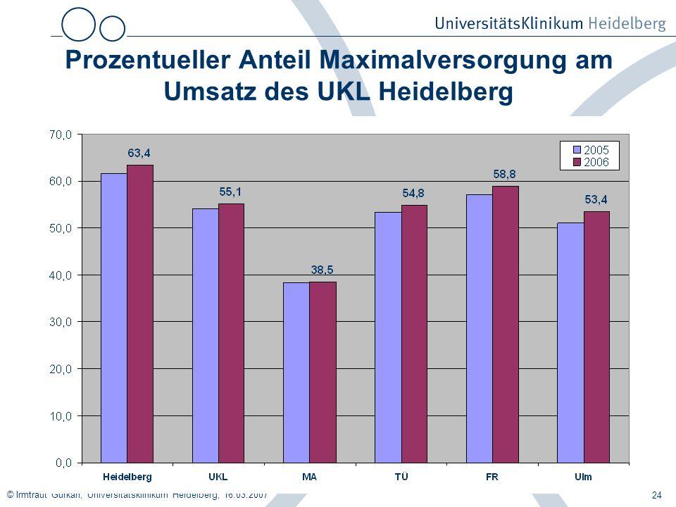 Prozentueller Anteil Maximalversorgung am Umsatz des UKL Heidelberg