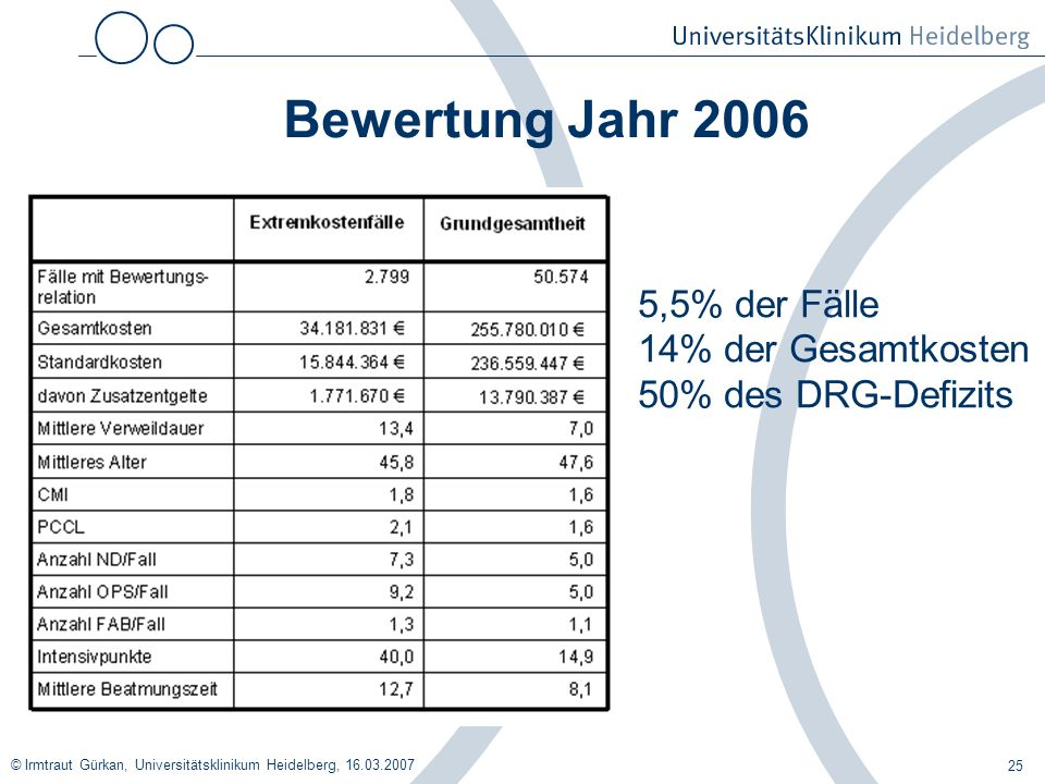 Bewertung Jahr 2006 5,5% der Fälle 14% der Gesamtkosten