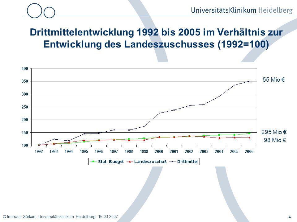 Drittmittelentwicklung 1992 bis 2005 im Verhältnis zur Entwicklung des Landeszuschusses (1992=100)