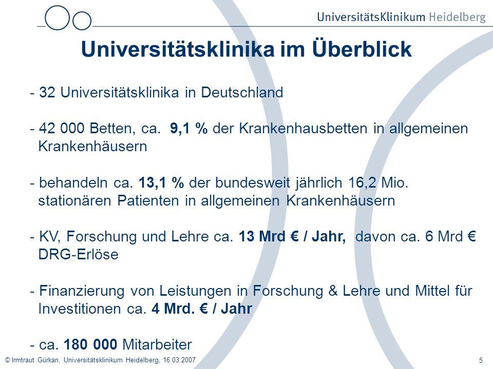 Universitätsklinika im Überblick