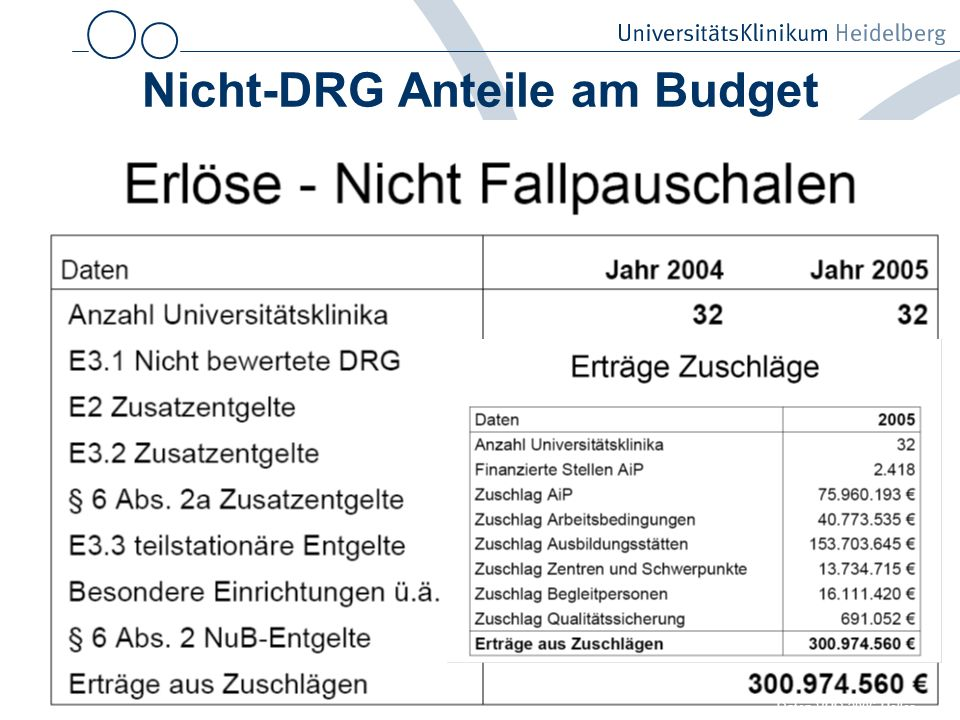 Nicht-DRG Anteile am Budget