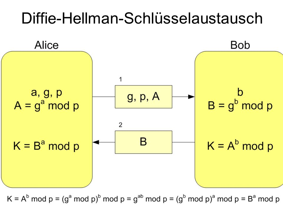 Diffie-Hellman-Schlüsselaustausch