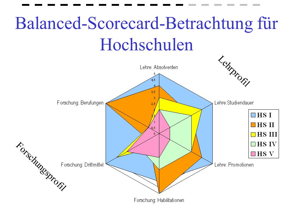 Balanced-Scorecard-Betrachtung für Hochschulen