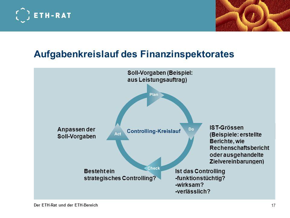 Aufgabenkreislauf des Finanzinspektorates