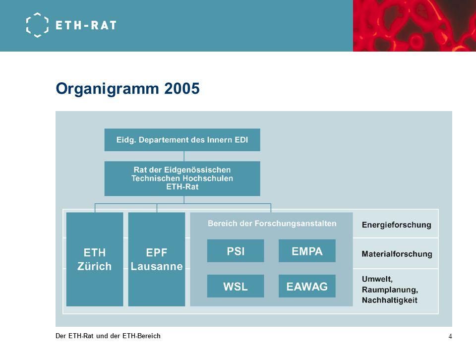 Organigramm 2005 Der ETH-Rat und der ETH-Bereich