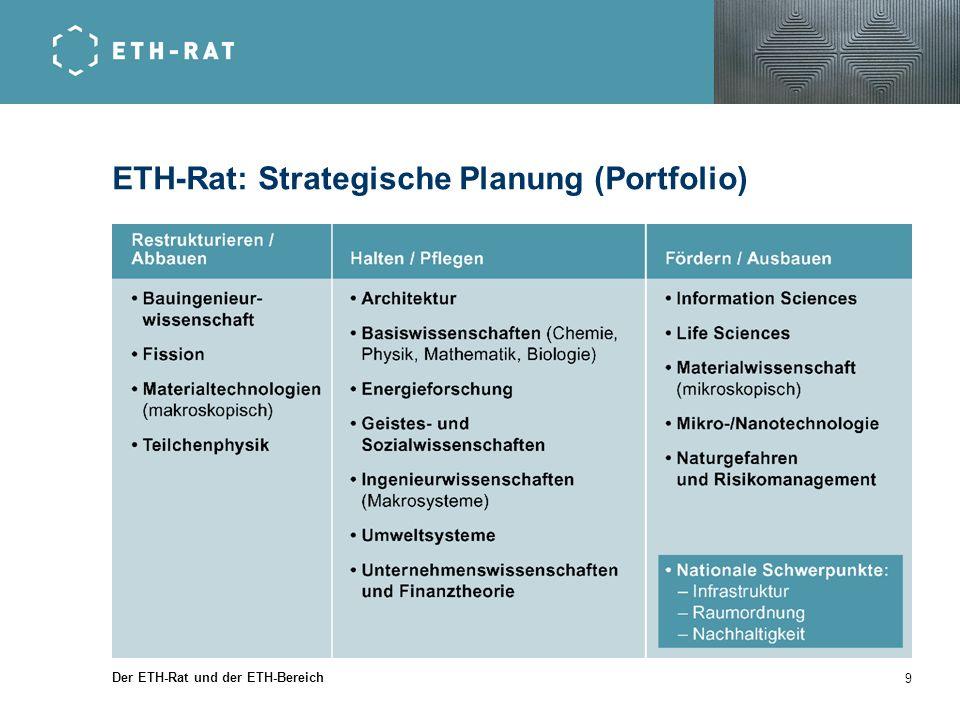 ETH-Rat: Strategische Planung (Portfolio)