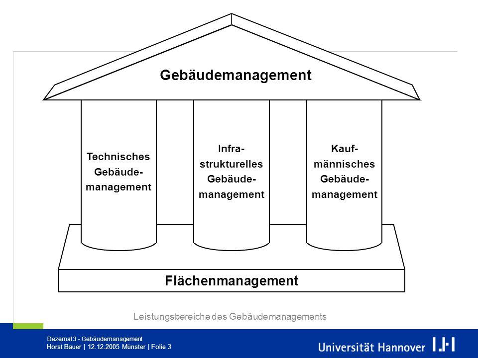 Gebäudemanagement Flächenmanagement Technisches Gebäude-management
