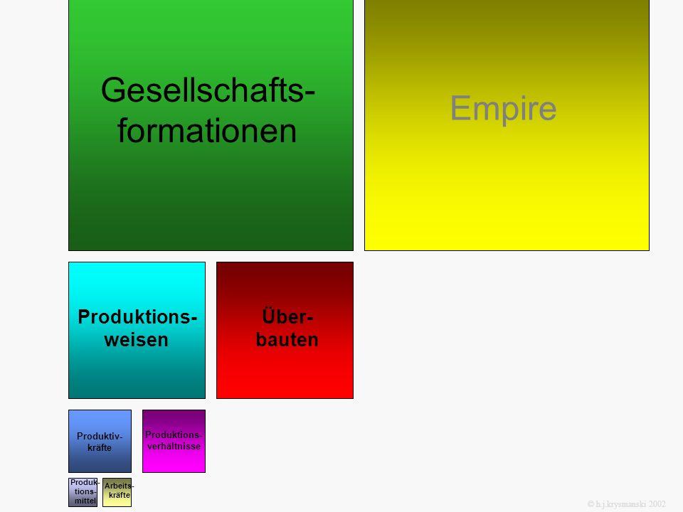 Produktions-verhältnisse