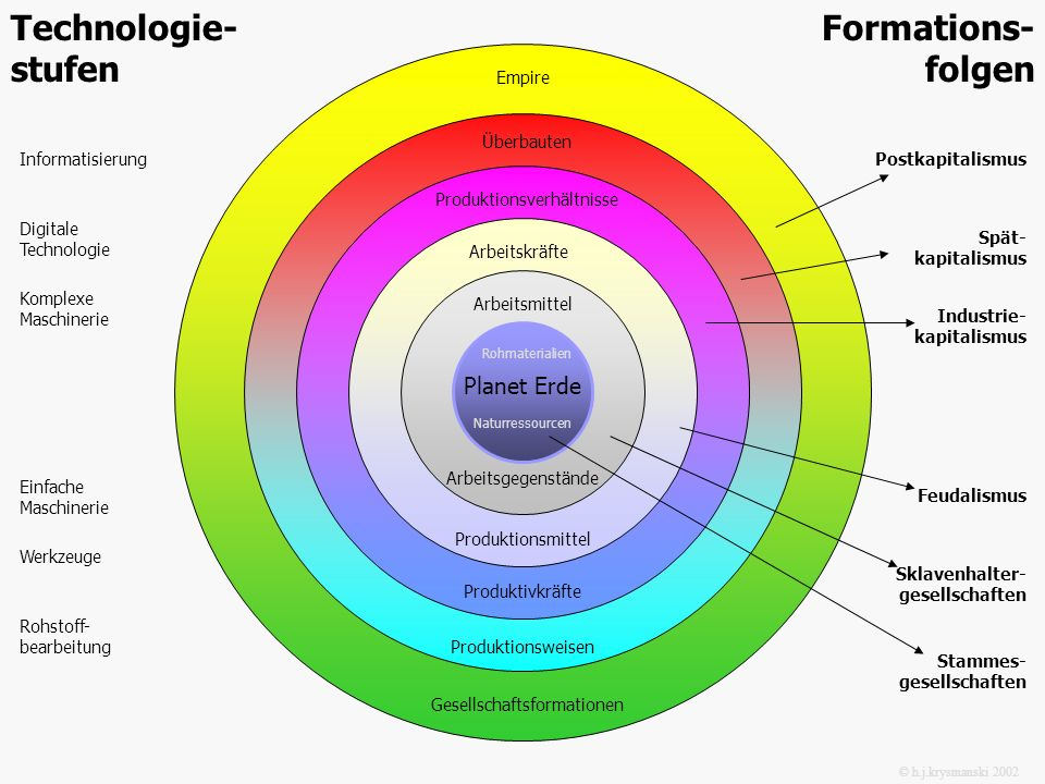 Technologie- stufen Formations- folgen Planet Erde Empire Überbauten
