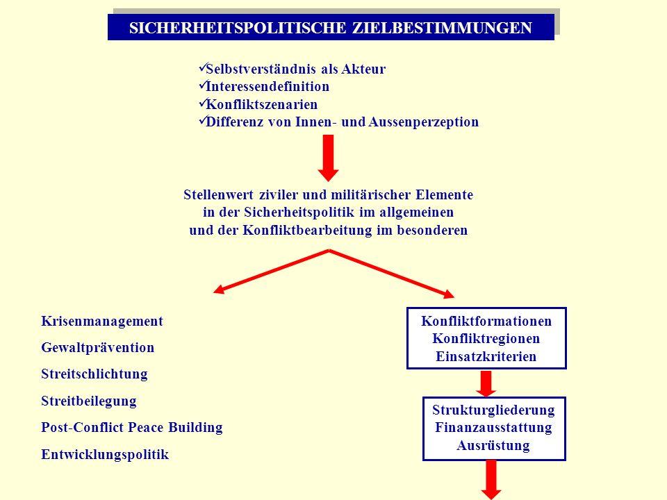 SICHERHEITSPOLITISCHE ZIELBESTIMMUNGEN