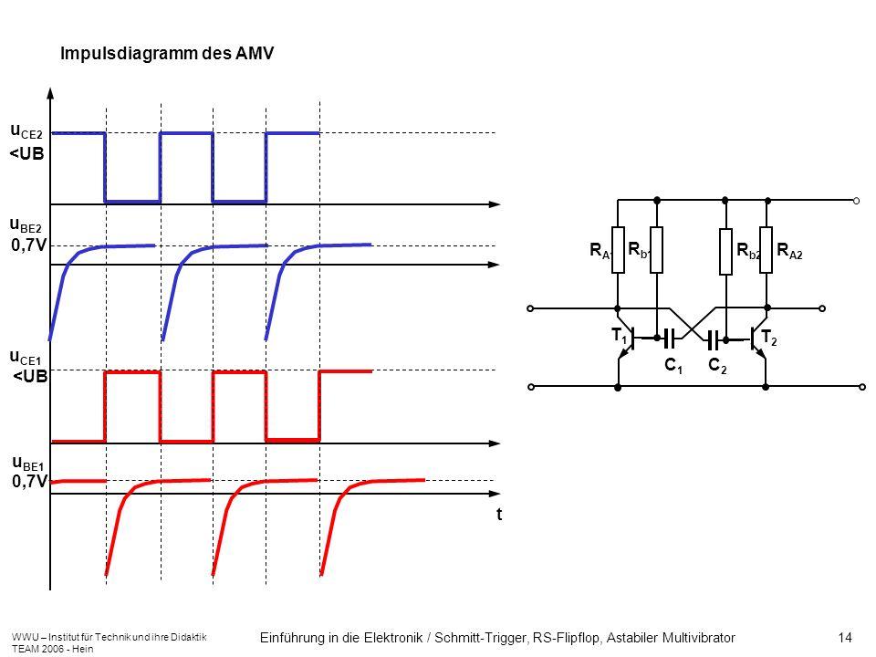 Impulsdiagramm des AMV