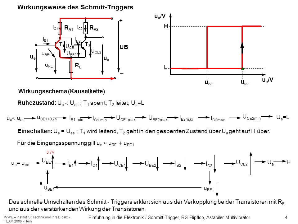 Wirkungsweise des Schmitt-Triggers