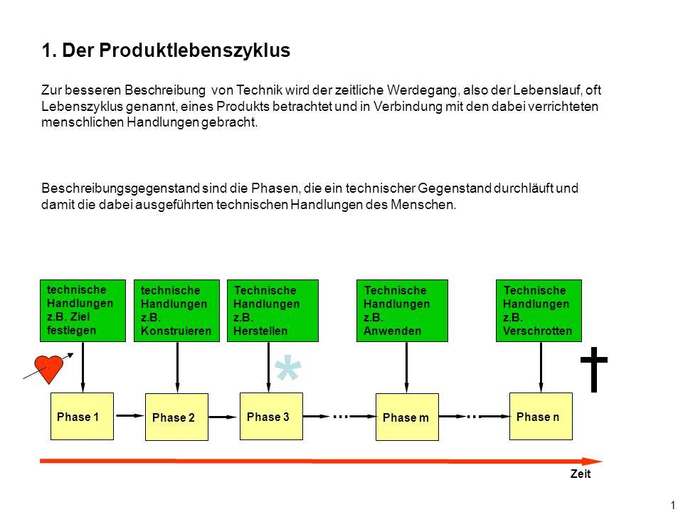 * 1. Der Produktlebenszyklus ... ...