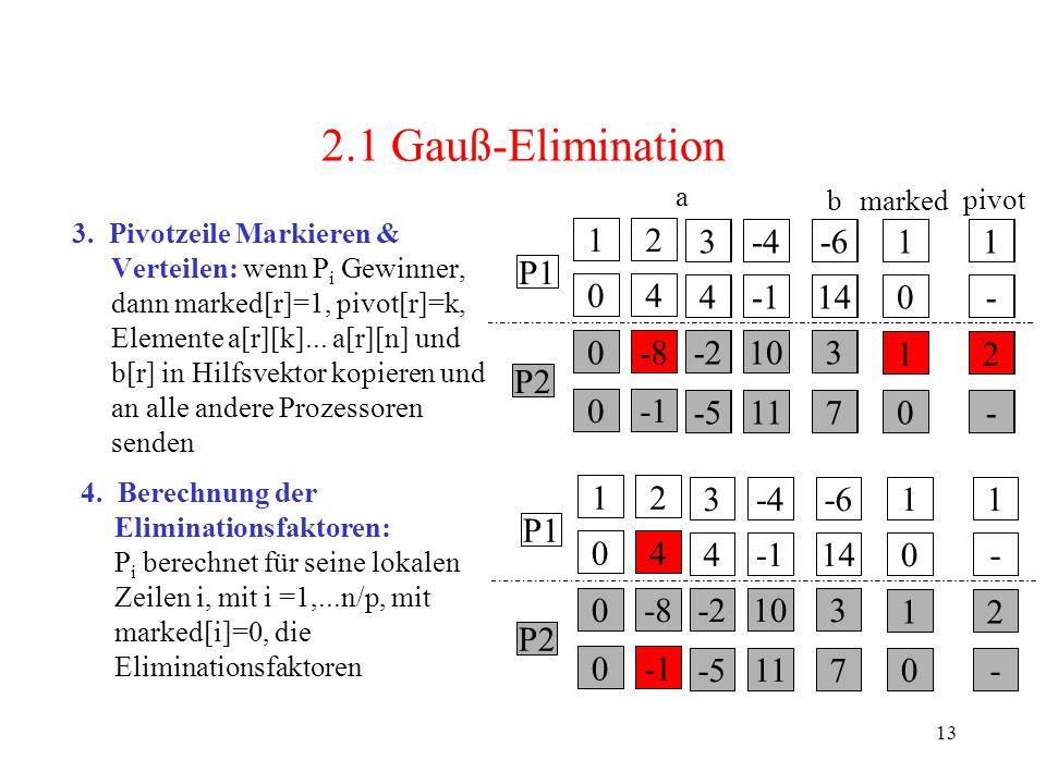2.1 Gauß-Elimination 1 2 4 -8 -1 3 -2 -5 -4 10 11 -6 14 7 - P2 P1 1 2