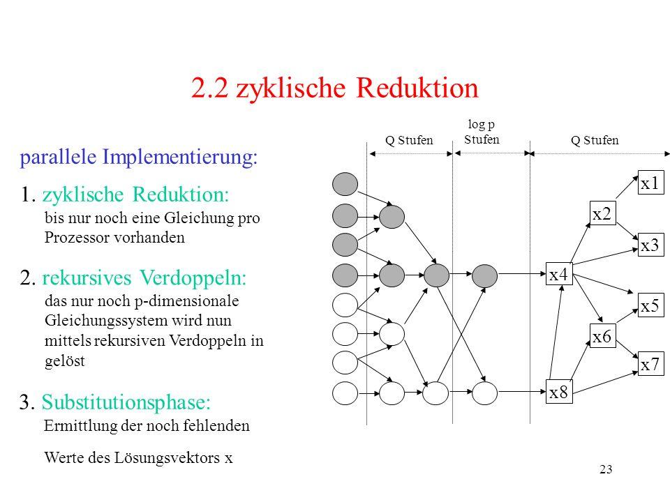 2.2 zyklische Reduktion parallele Implementierung: