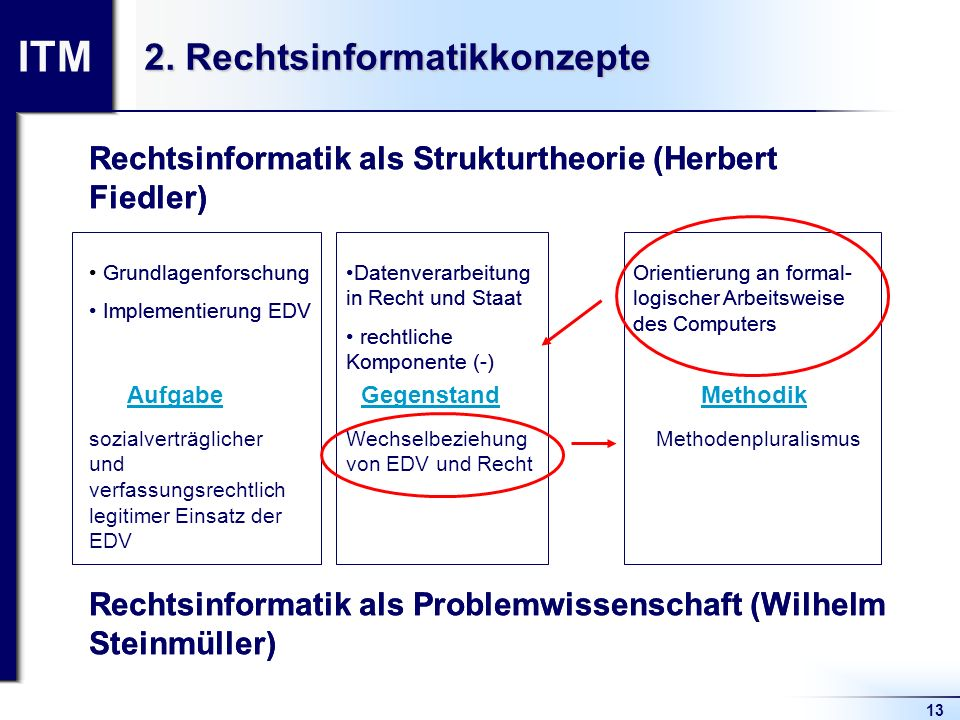 2. Rechtsinformatikkonzepte
