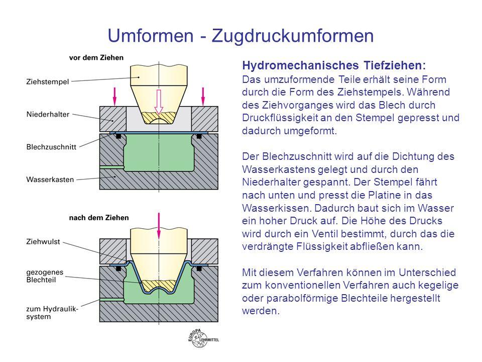 Hydromechanisches tiefziehen