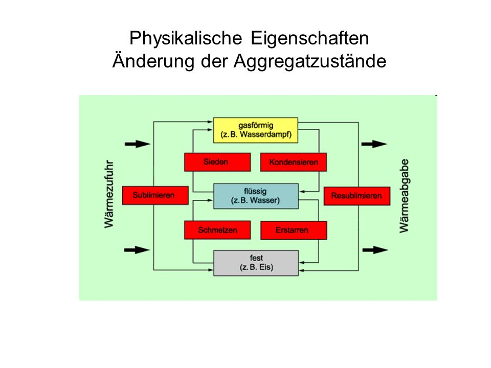 Physikalische Eigenschaften Änderung der Aggregatzustände