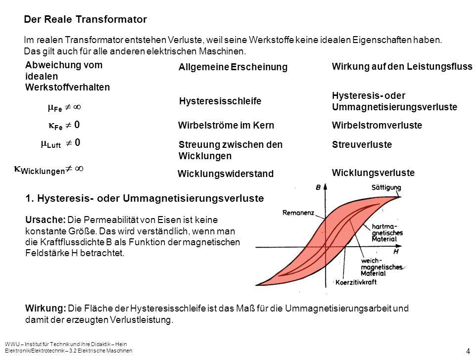 Wicklungen  Der Reale Transformator Fe   Fe  0 Luft  0