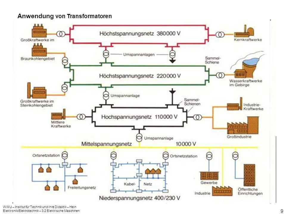 Anwendung von Transformatoren