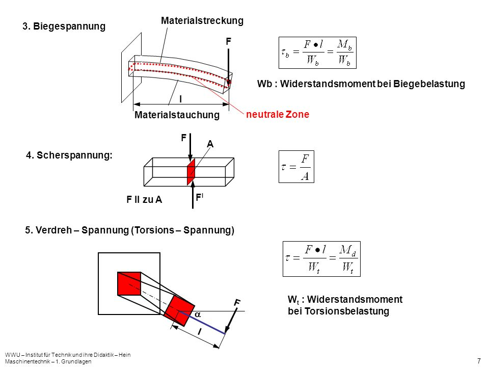 Wb : Widerstandsmoment bei Biegebelastung