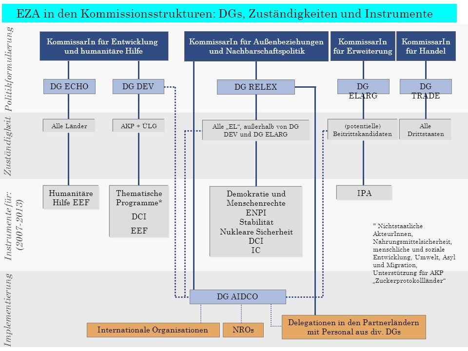 EZA in den Kommissionsstrukturen: DGs, Zuständigkeiten und Instrumente