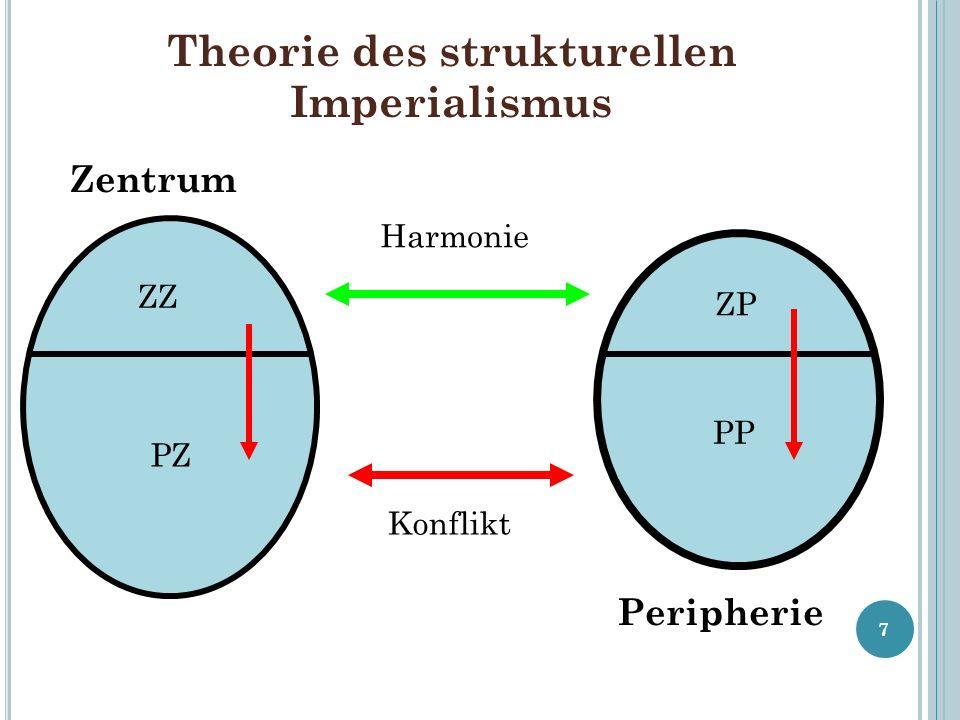 Theorie des strukturellen Imperialismus