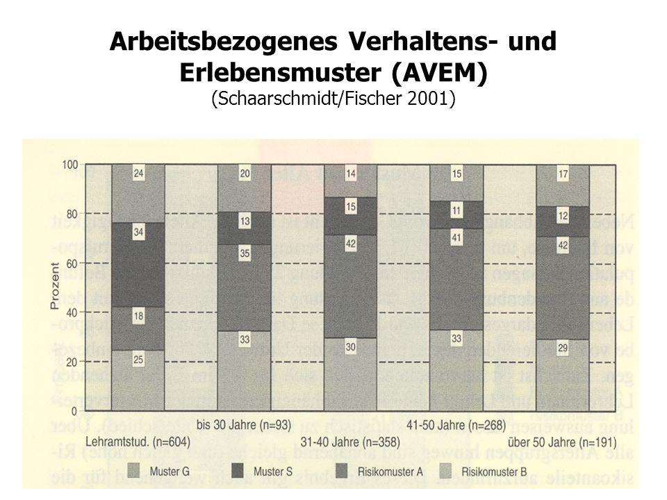 Arbeitsbezogenes Verhaltens- und Erlebensmuster (AVEM) (Schaarschmidt/Fischer 2001)