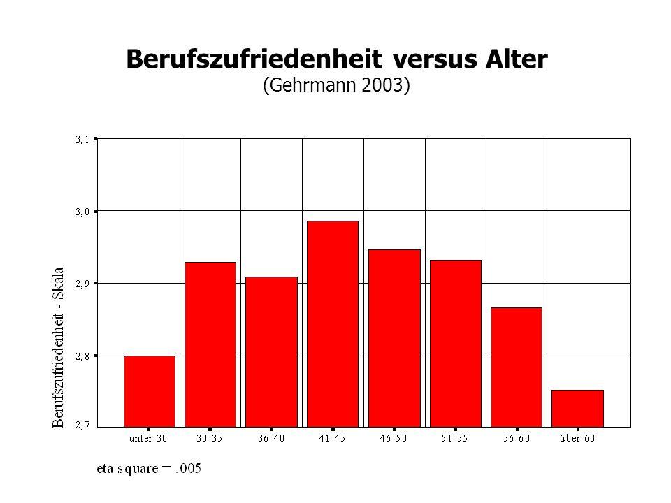 Berufszufriedenheit versus Alter (Gehrmann 2003)