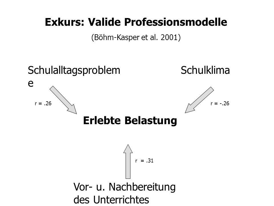 Erlebte Belastung (Böhm-Kasper 2001)