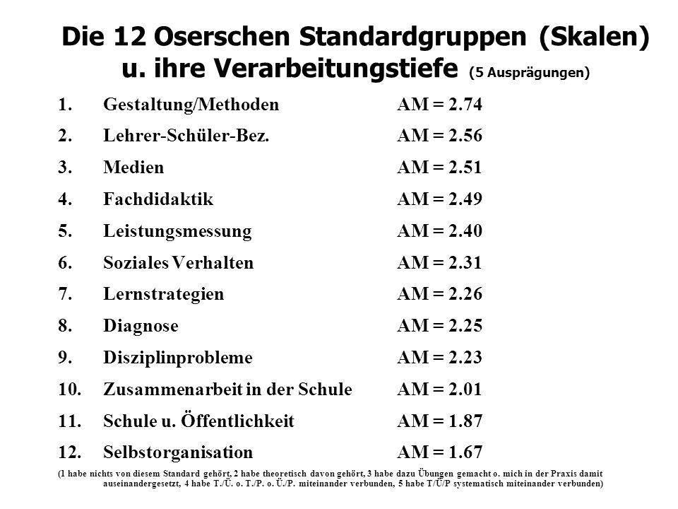 Die 12 Oserschen Standardgruppen (Skalen) u