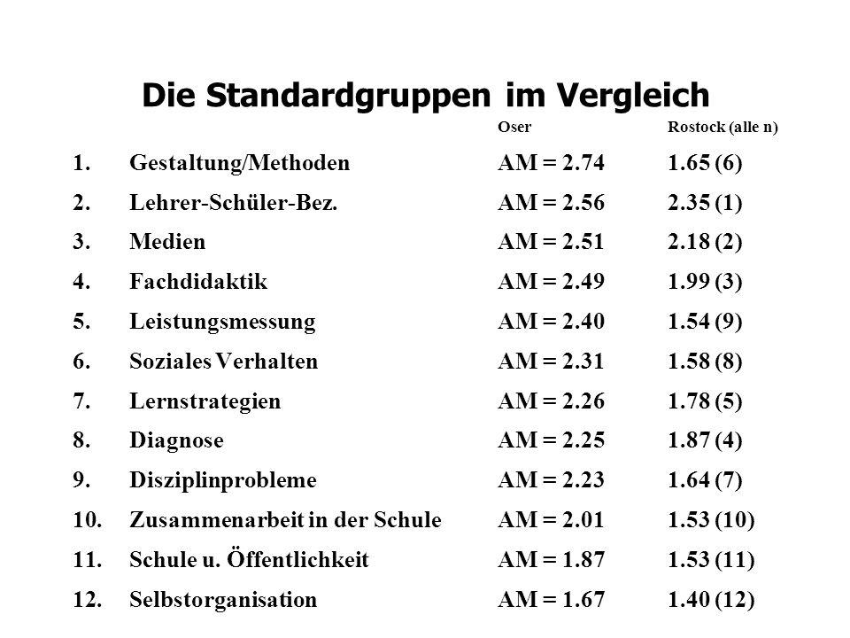 Die Standardgruppen im Vergleich