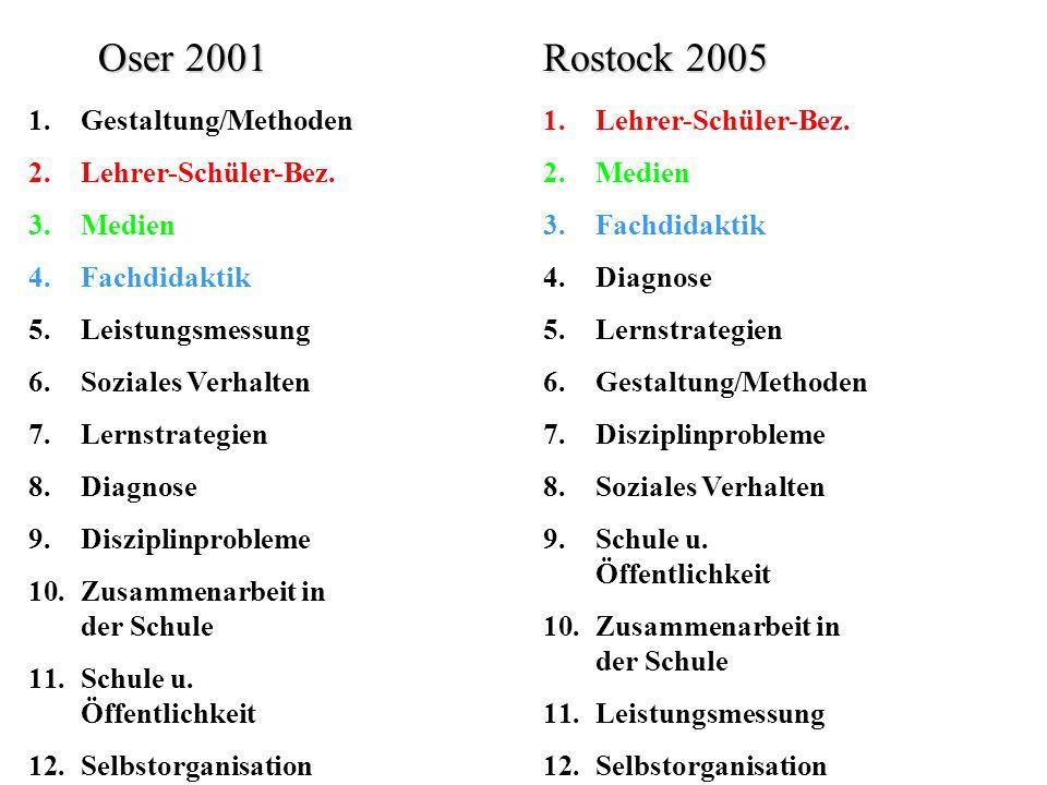 Oser 2001 Rostock 2005 Gestaltung/Methoden Lehrer-Schüler-Bez. Medien