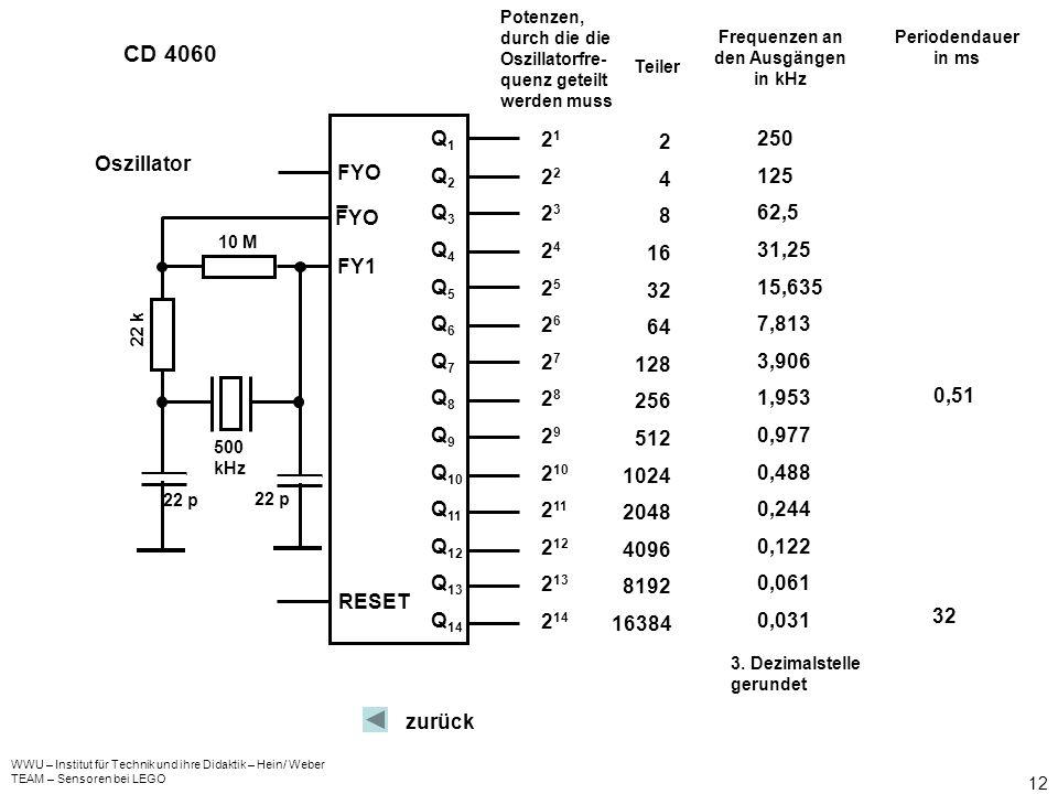 Frequenzen an den Ausgängen in kHz