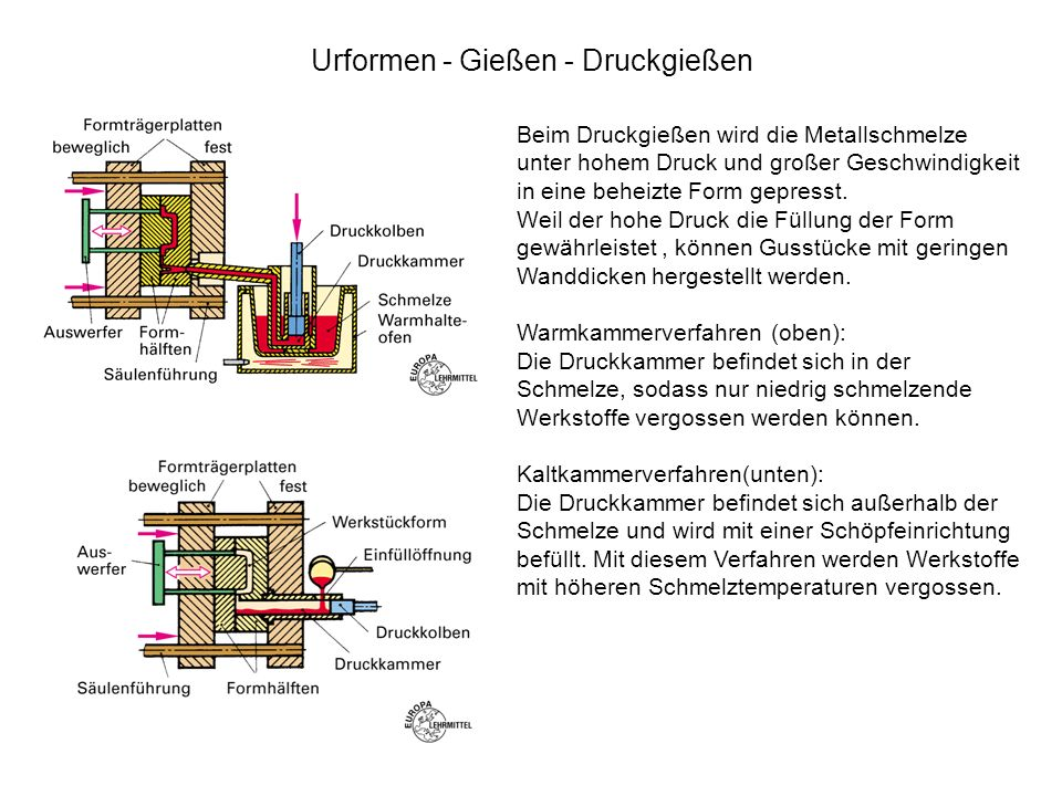 Urformen - Gießen - Druckgießen