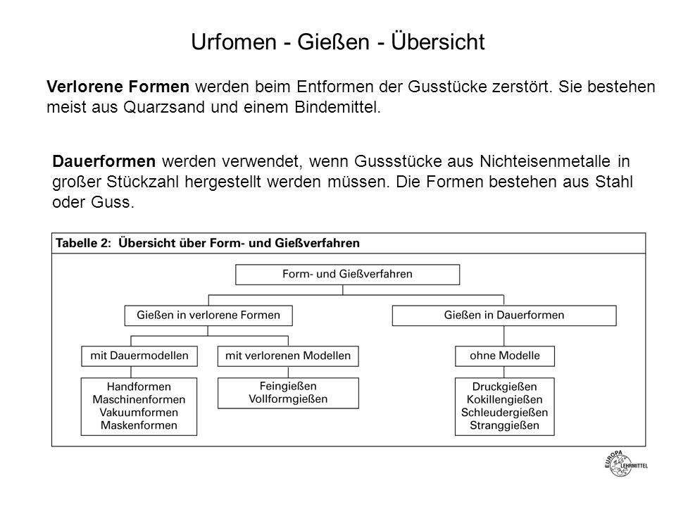 Urfomen - Gießen - Übersicht