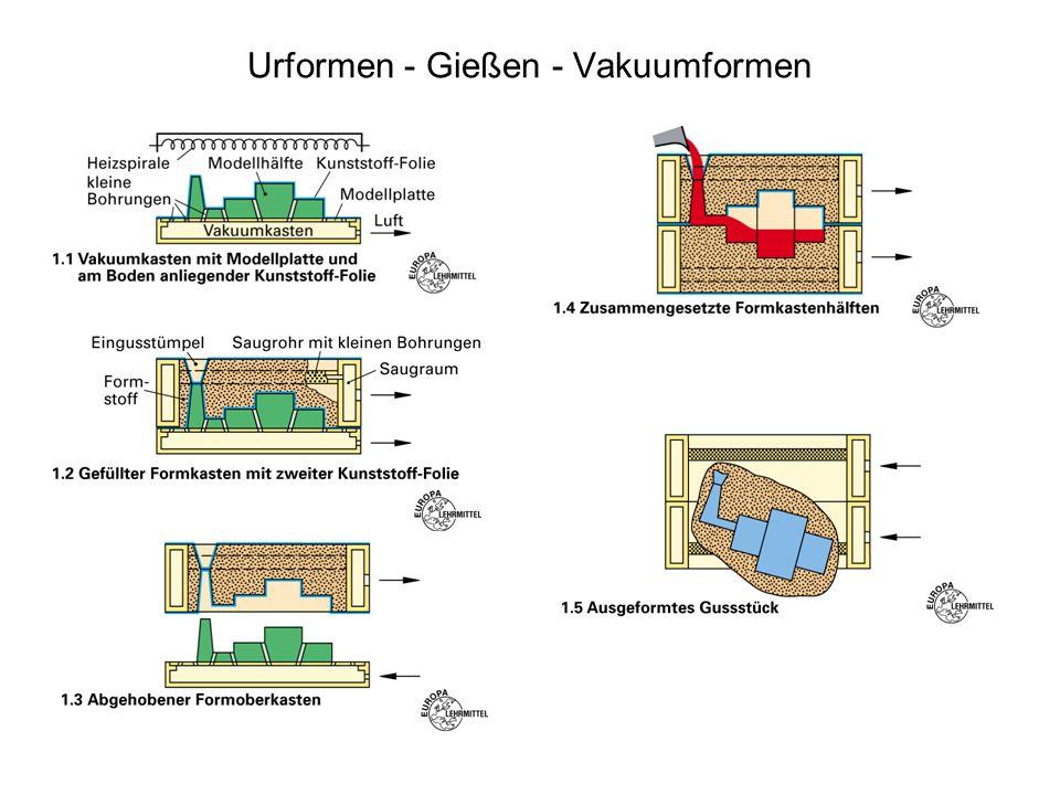 Urformen - Gießen - Vakuumformen